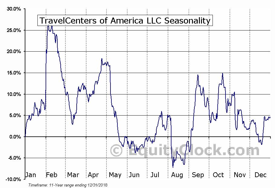 TravelCenters of America LLC (NASD:TA) Seasonal Chart