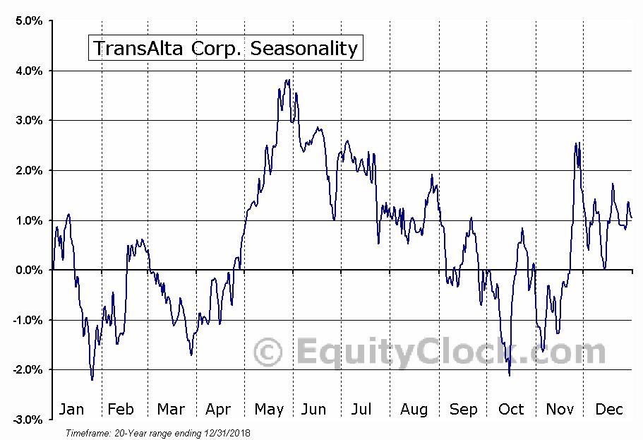 TransAlta Corporation (TSE:TA) Seasonal Chart