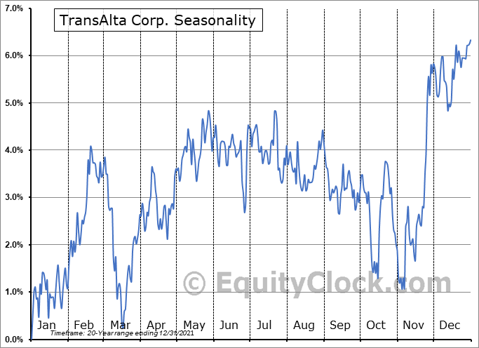 TransAlta Corp. (TSE:TA.TO) Seasonal Chart