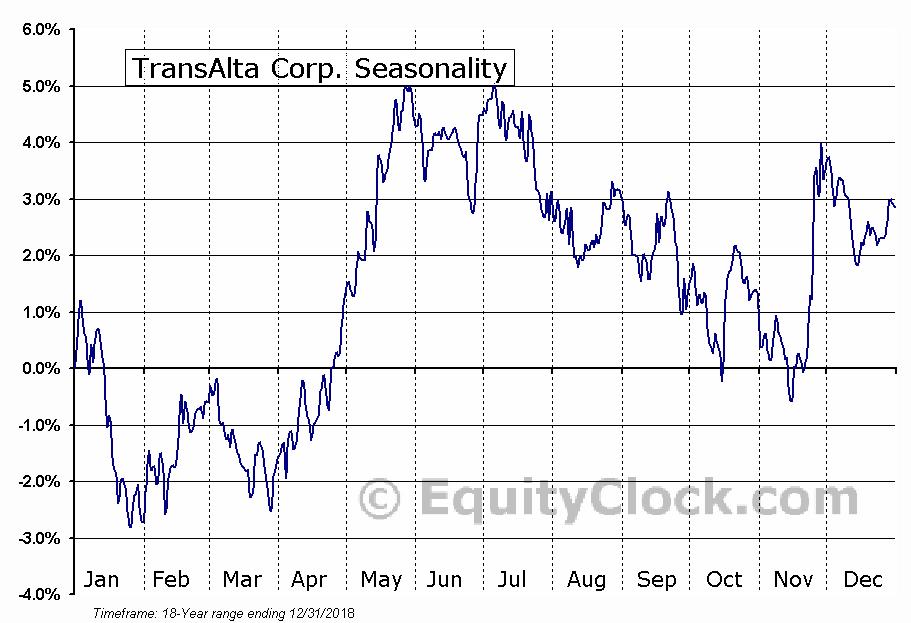 TransAlta Corp. (NYSE:TAC) Seasonal Chart