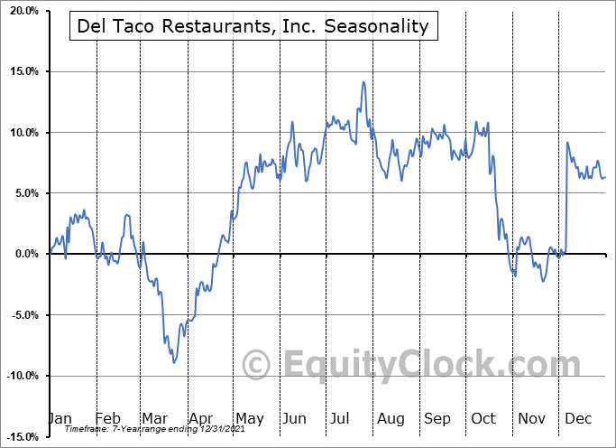 Del Taco Restaurants, Inc. (NASD:TACO) Seasonal Chart