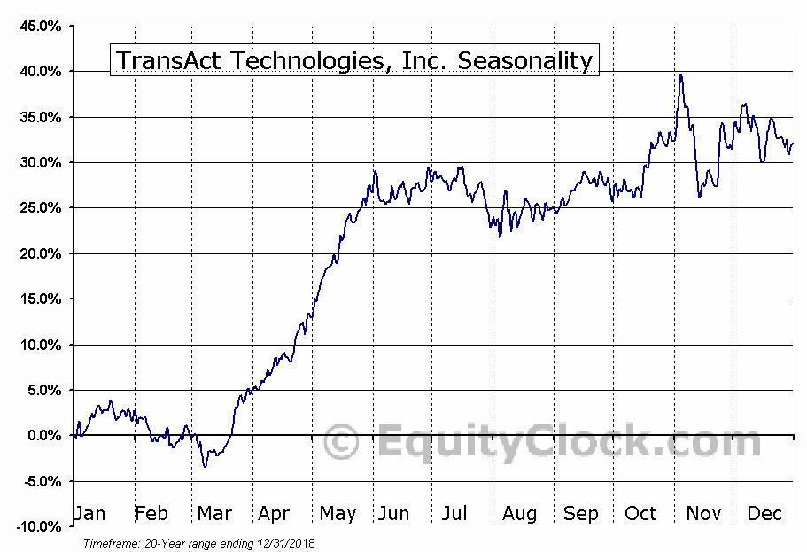 TransAct Technologies, Inc. (NASD:TACT) Seasonal Chart