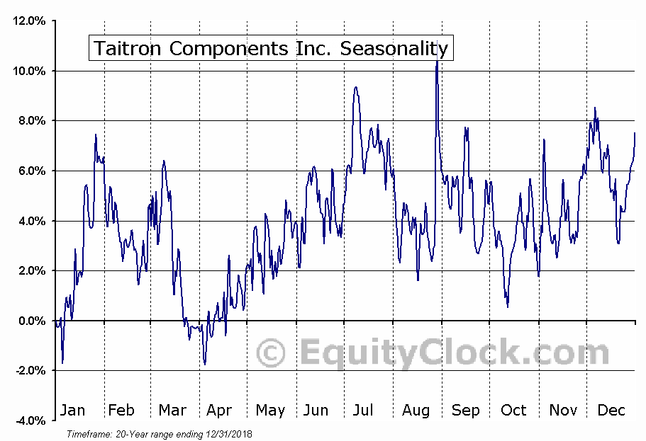 Taitron Components Inc. (NASD:TAIT) Seasonal Chart