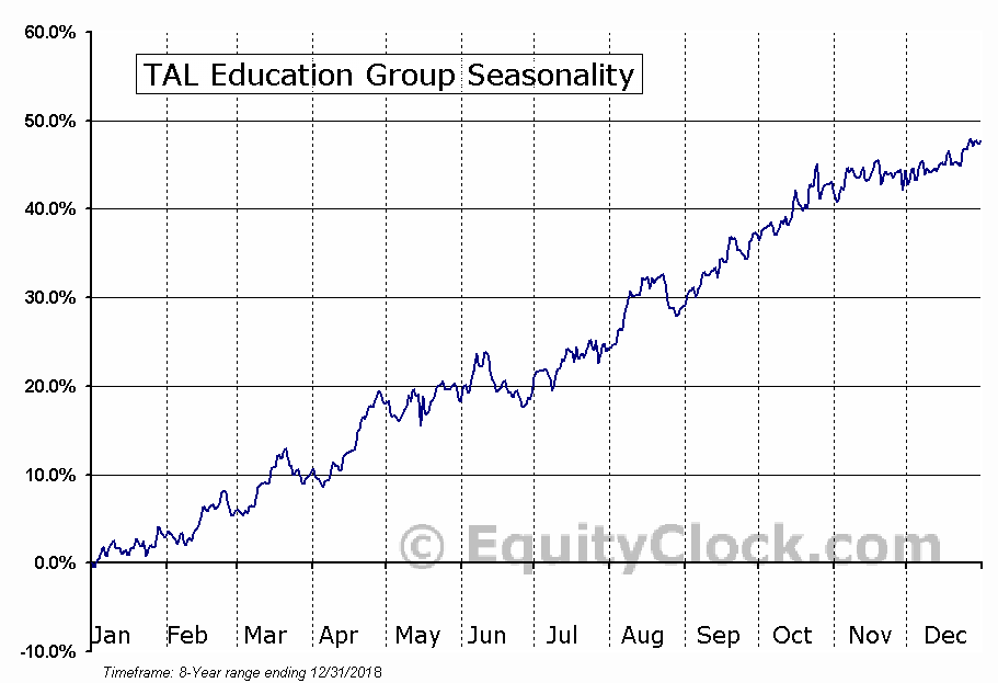 TAL Education Group (NYSE:TAL) Seasonal Chart