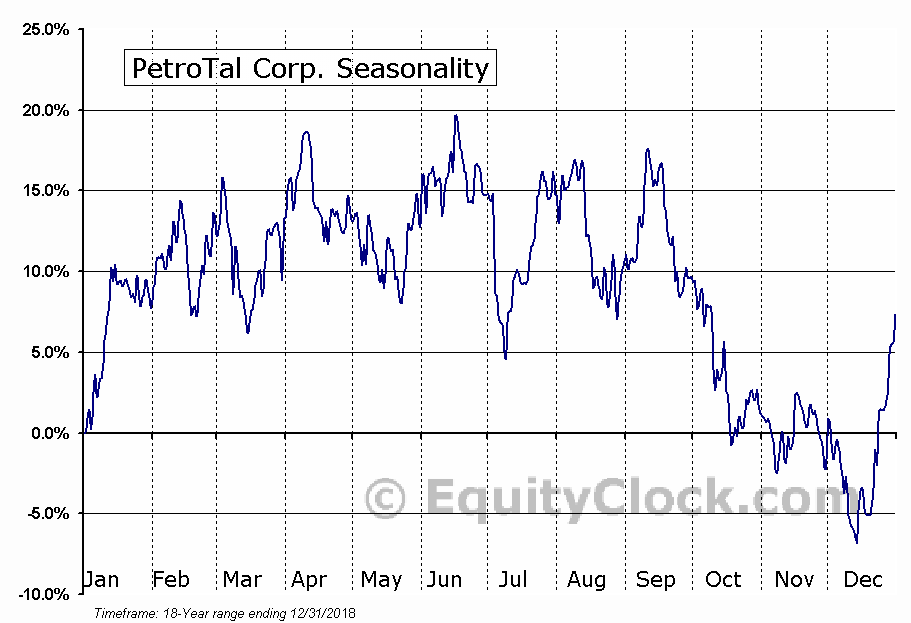 PetroTal Corp. (TSXV:TAL.V) Seasonal Chart