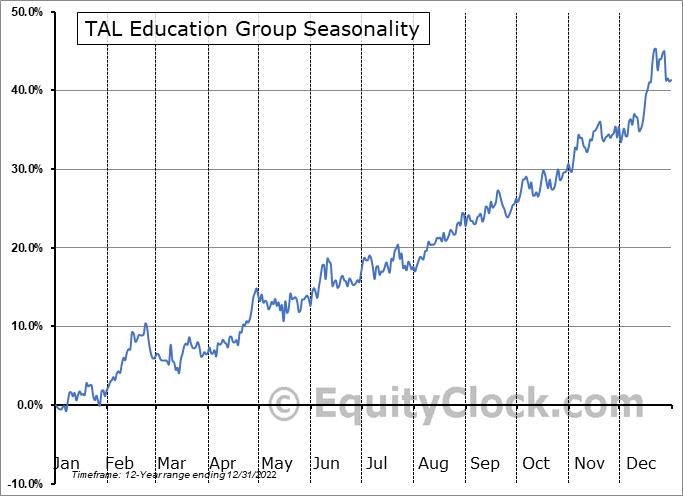 TAL Education Group (NYSE:TAL) Seasonal Chart
