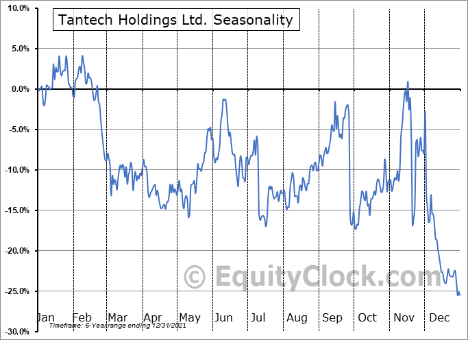 Tantech Holdings Ltd. (NASD:TANH) Seasonal Chart