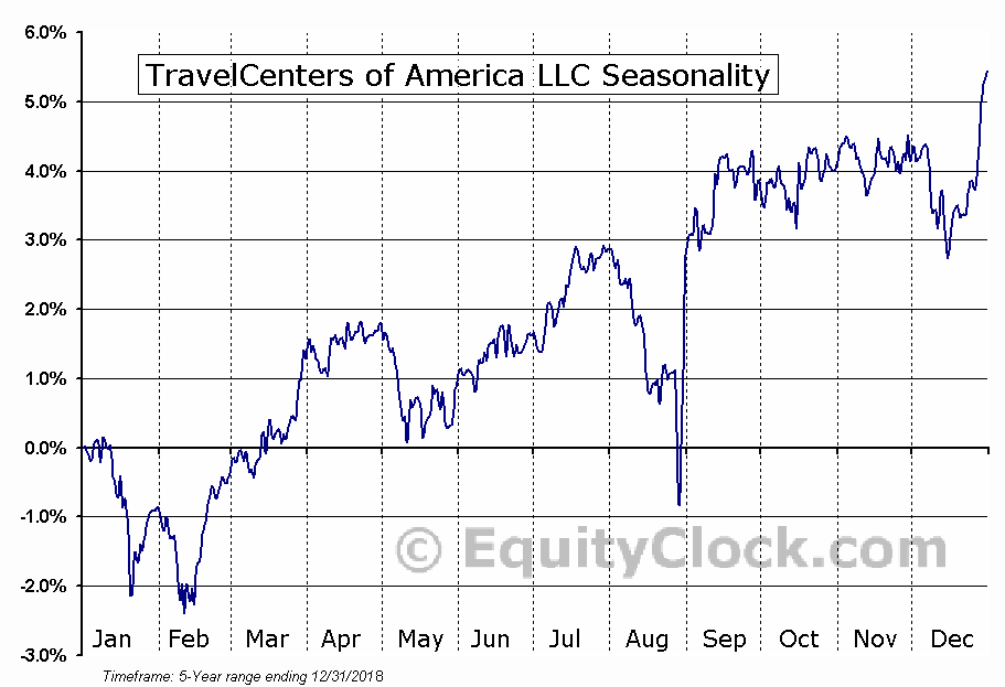 TravelCenters of America LLC (NASD:TANNI) Seasonal Chart