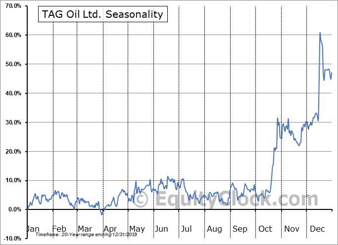 TAG Oil Ltd. (TSE:TAO.TO) Seasonal Chart