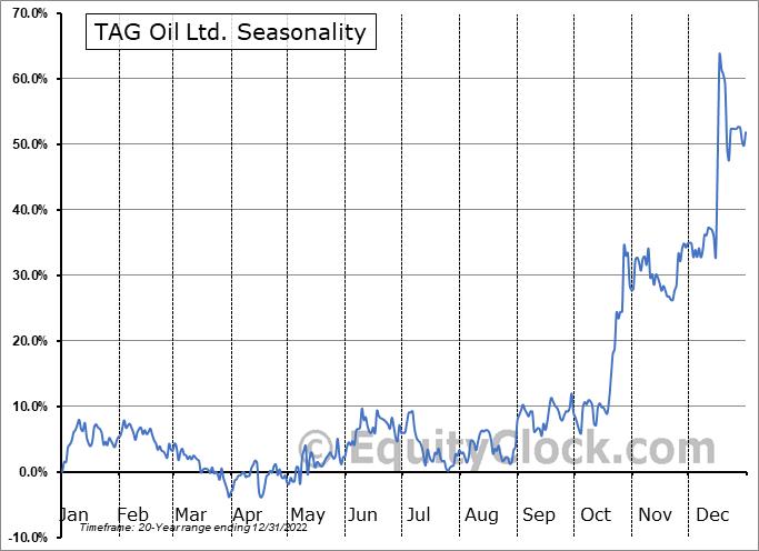 TAG Oil Ltd. (TSXV:TAO.V) Seasonal Chart