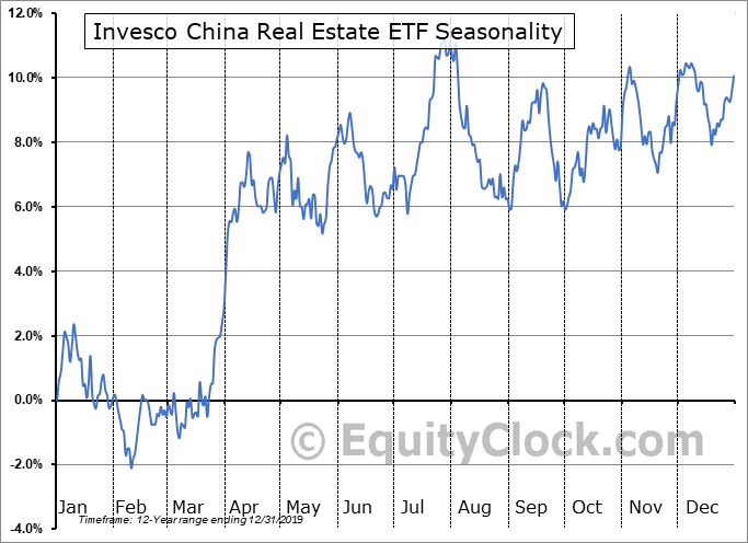 Invesco China Real Estate ETF (NYSE:TAO) Seasonal Chart
