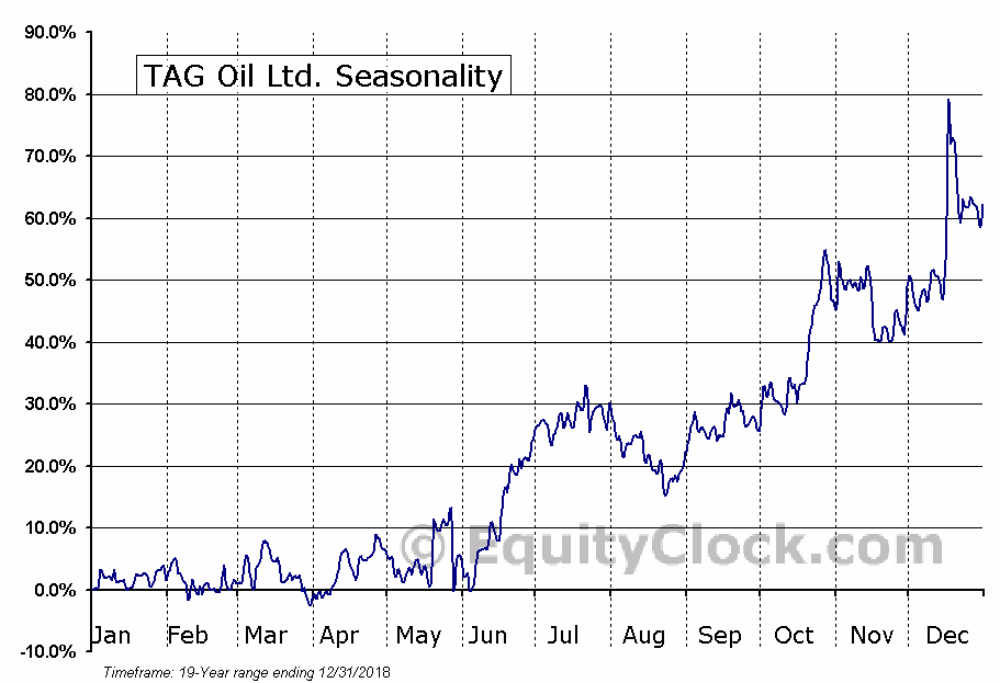 TAG Oil Ltd. (OTCMKT:TAOIF) Seasonal Chart