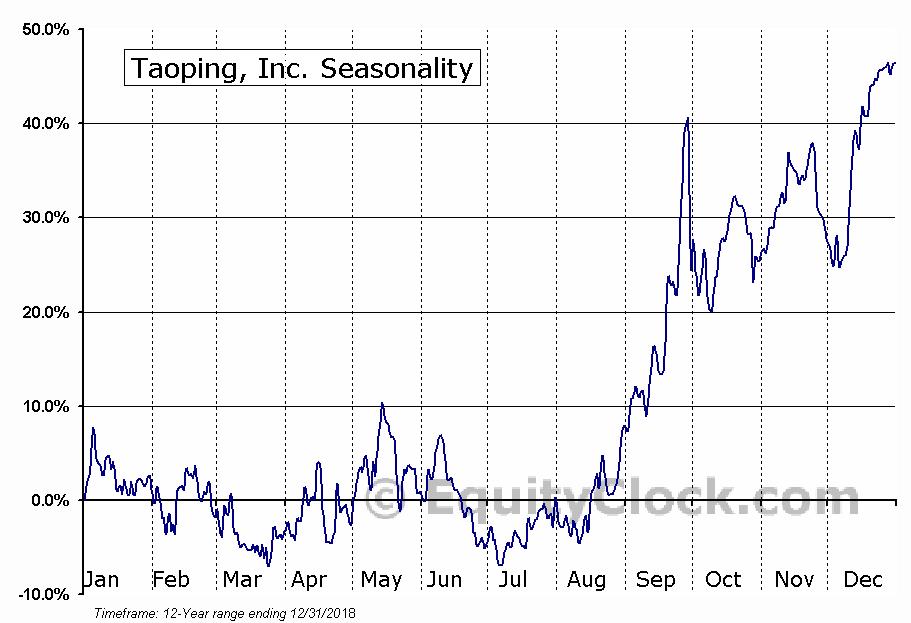 Taoping, Inc. (NASD:TAOP) Seasonal Chart