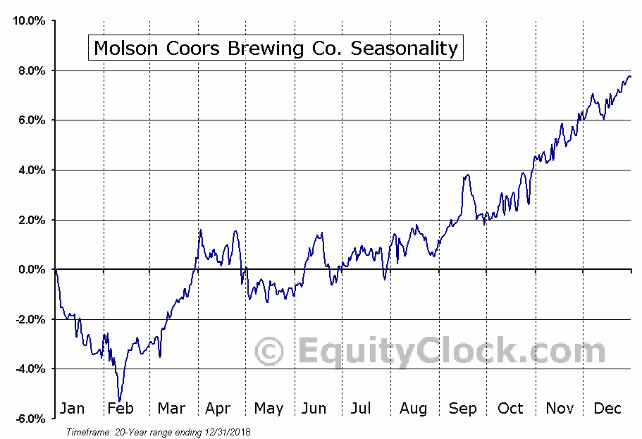Molson Coors Brewing Co. (NYSE:TAP) Seasonal Chart