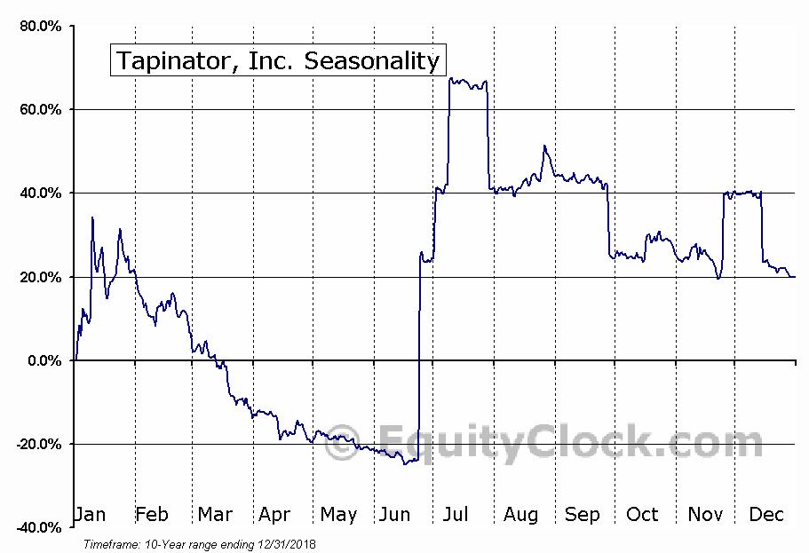 Tapinator, Inc. (OTCMKT:TAPM) Seasonal Chart