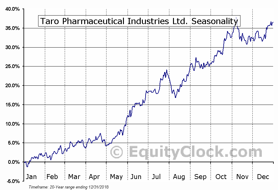 Taro Pharmaceutical Industries Ltd. (NYSE:TARO) Seasonal Chart