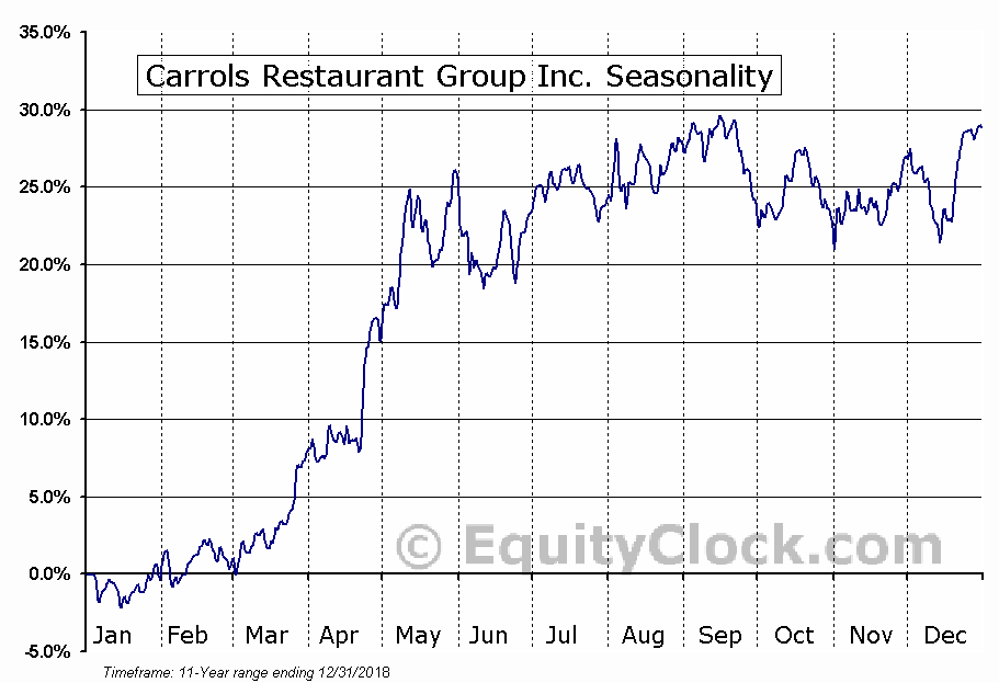 Carrols Restaurant Group Inc. (NASD:TAST) Seasonal Chart