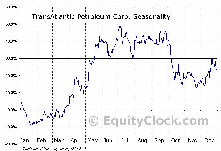 TransAtlantic Petroleum Corp. (AMEX:TAT) Seasonal Chart