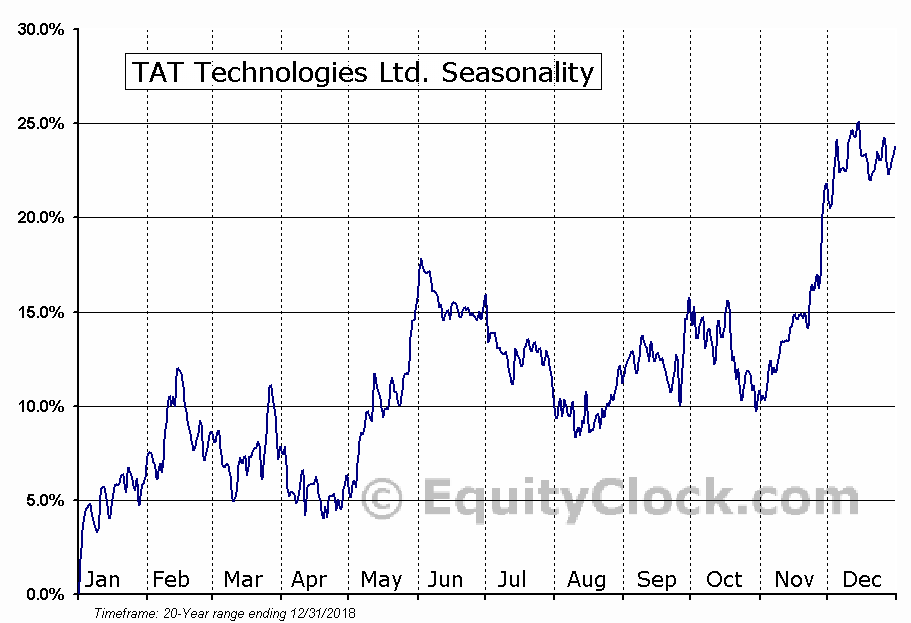 TAT Technologies Ltd. (NASD:TATT) Seasonal Chart