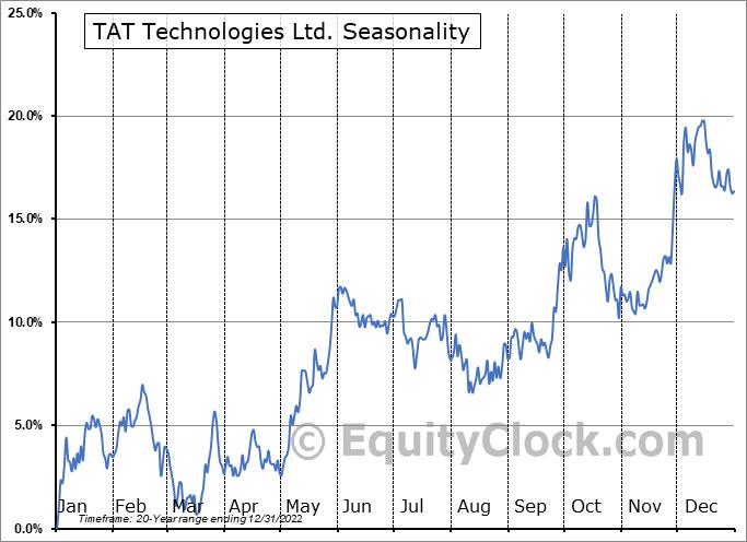 TAT Technologies Ltd. (NASD:TATT) Seasonal Chart