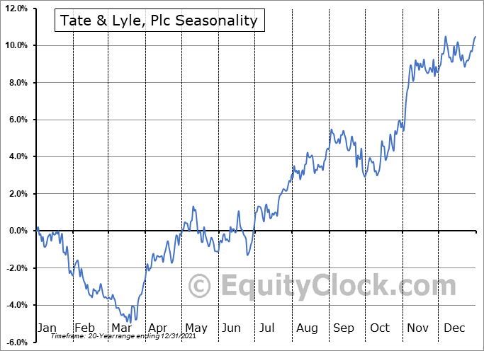 Tate & Lyle, Plc (OTCMKT:TATYY) Seasonal Chart
