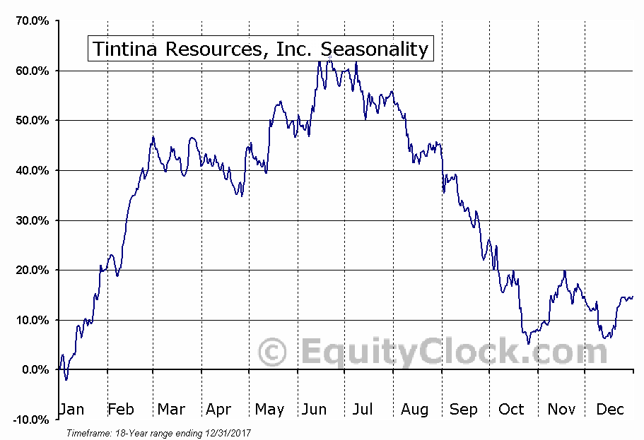 Tintina Resources, Inc. (TSXV:TAU) Seasonal Chart