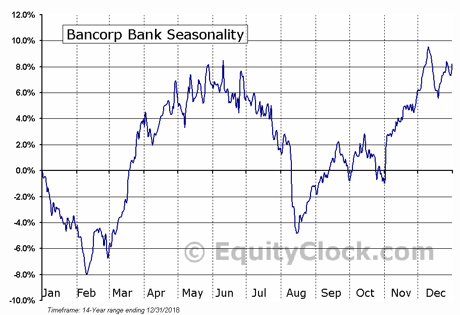 Bancorp Bank (NASD:TBBK) Seasonal Chart