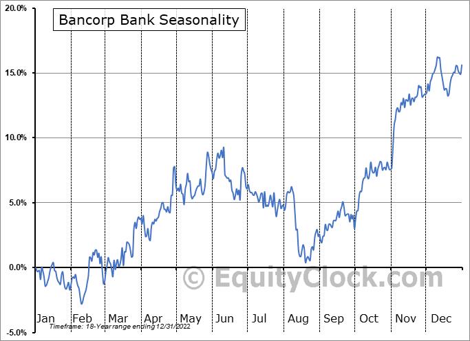 Bancorp Bank (NASD:TBBK) Seasonal Chart