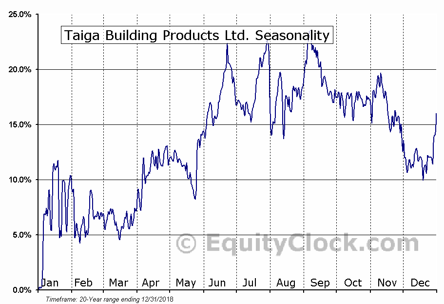 Taiga Building Products Ltd. (TSE:TBL.TO) Seasonal Chart