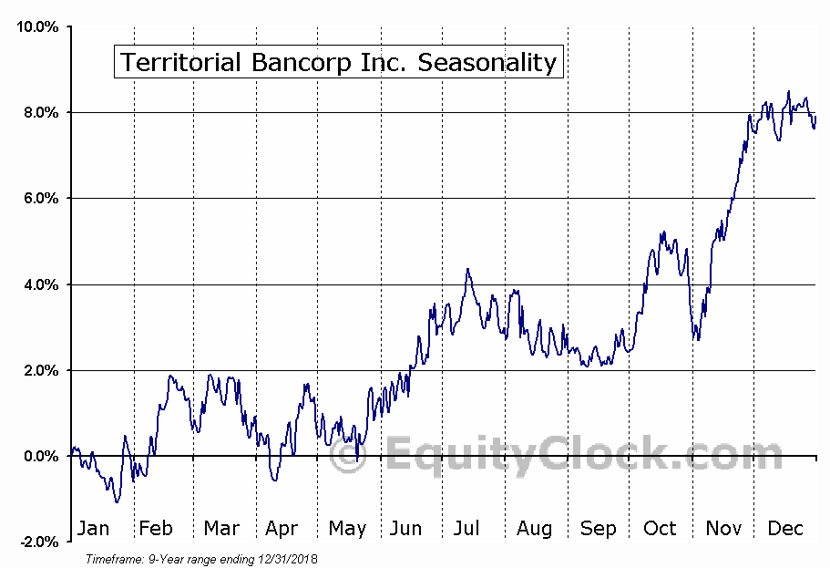 Territorial Bancorp Inc. (NASD:TBNK) Seasonal Chart