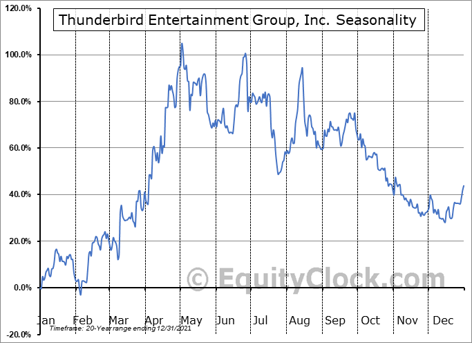 Thunderbird Entertainment Group, Inc. (TSXV:TBRD.V) Seasonal Chart