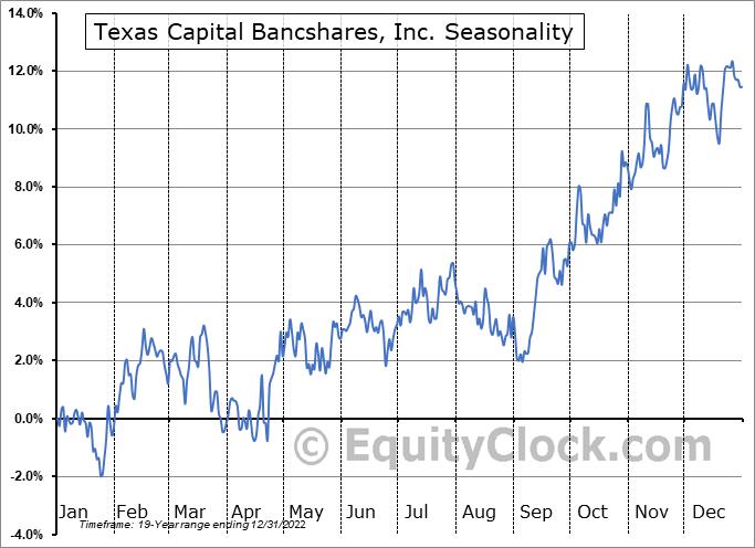 Texas Capital Bancshares, Inc. (NASD:TCBI) Seasonal Chart