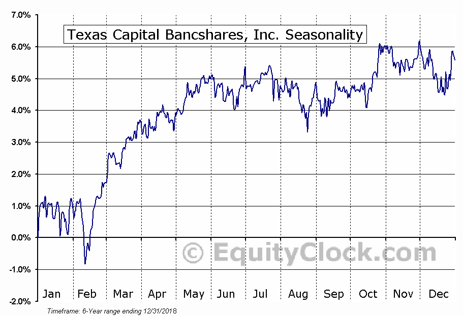 Texas Capital Bancshares, Inc. (NASD:TCBIL) Seasonal Chart