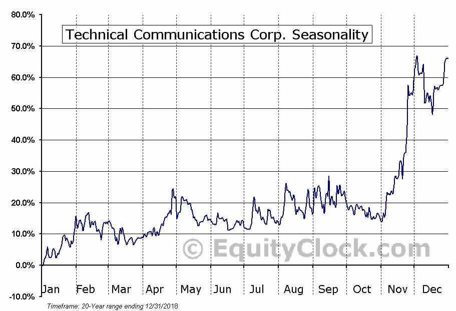 Technical Communications Corp. (NASD:TCCO) Seasonal Chart