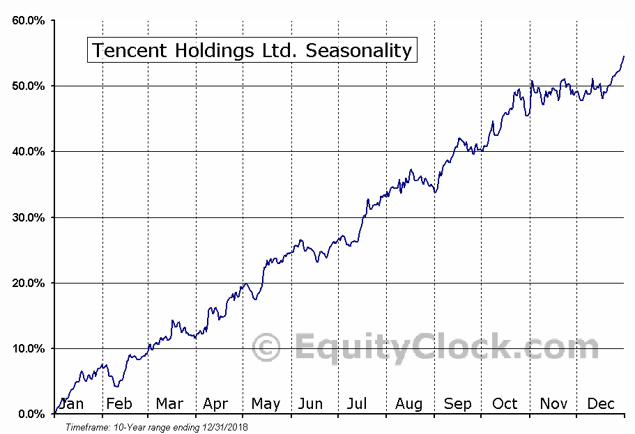 Tencent Holdings Ltd. (OTCMKT:TCEHY) Seasonal Chart