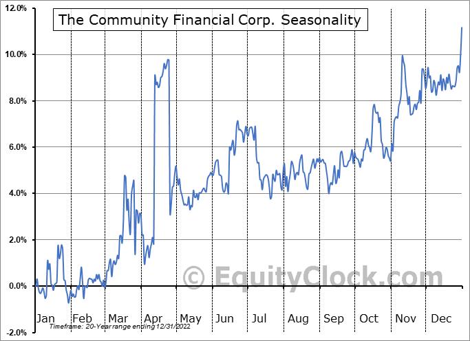 The Community Financial Corp. (NASD:TCFC) Seasonal Chart