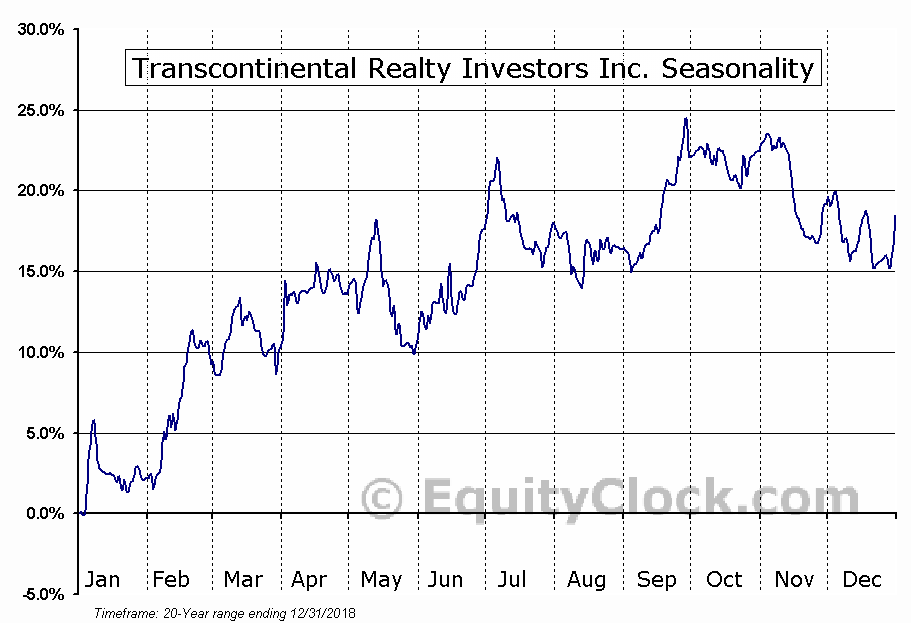 Transcontinental Realty Investors Inc. (NYSE:TCI) Seasonal Chart