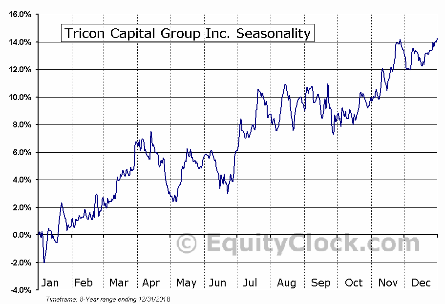 Tricon Capital Group Inc. (TSE:TCN.TO) Seasonal Chart