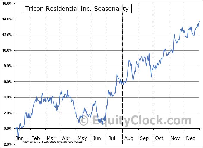 Tricon Capital Group Inc. (TSE:TCN.TO) Seasonal Chart
