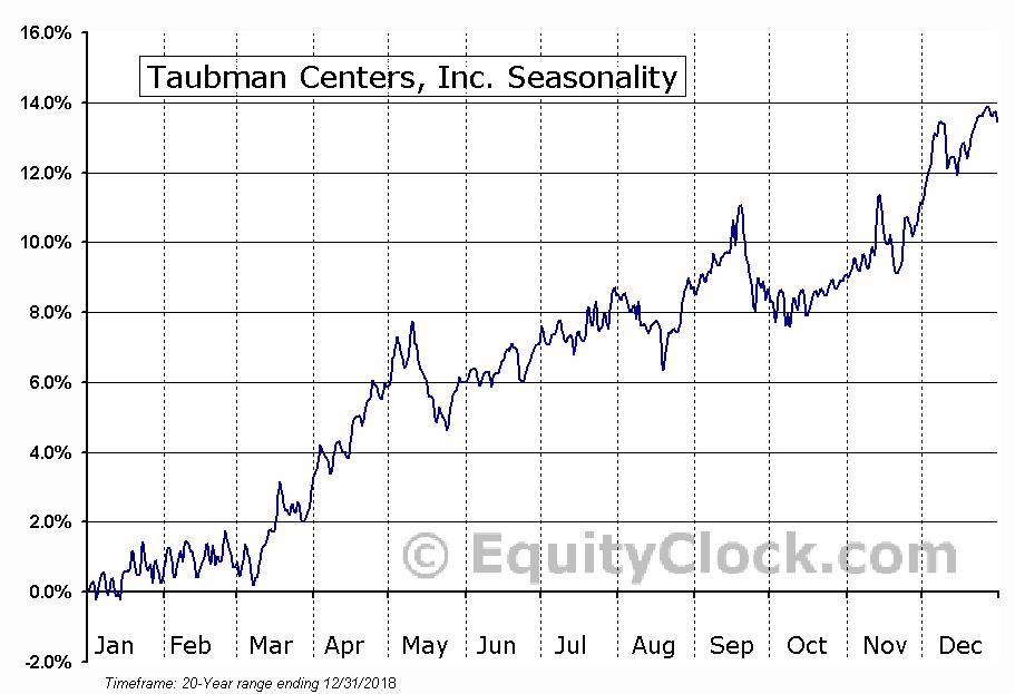 Taubman Centers, Inc. (NYSE:TCO) Seasonal Chart
