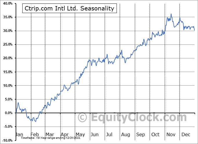 Ctrip.com Intl Ltd. (NASD:TCOM) Seasonal Chart
