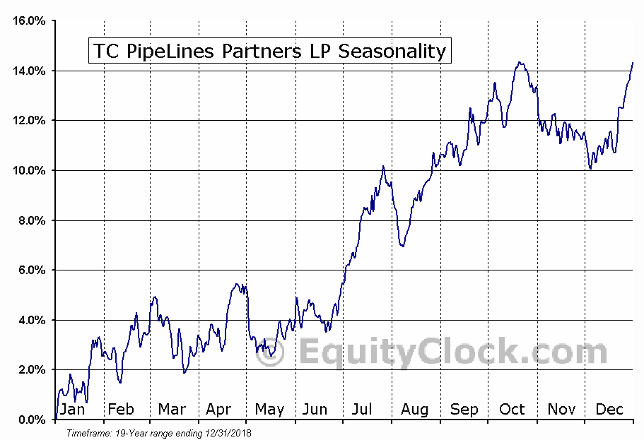 TC PipeLines Partners LP (NYSE:TCP) Seasonal Chart