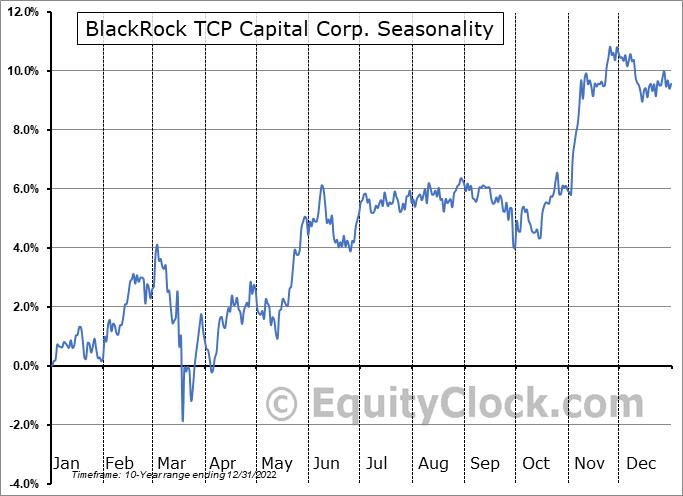 BlackRock TCP Capital Corp. (NASD:TCPC) Seasonal Chart