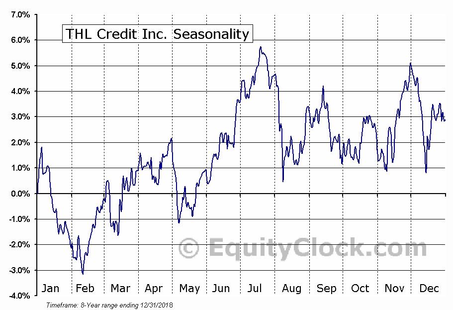 THL Credit Inc. (NASD:TCRD) Seasonal Chart