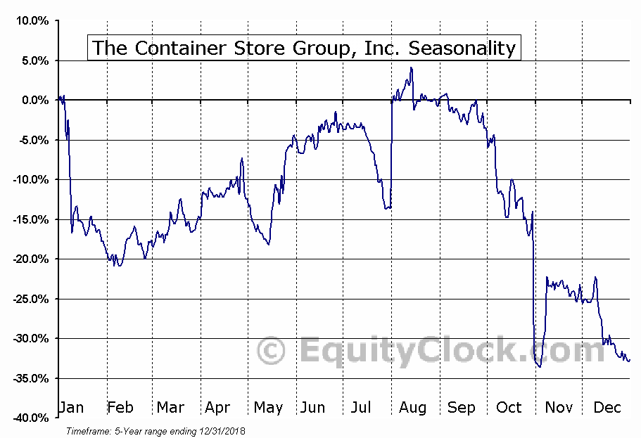 The Container Store Group, Inc. (NYSE:TCS) Seasonal Chart