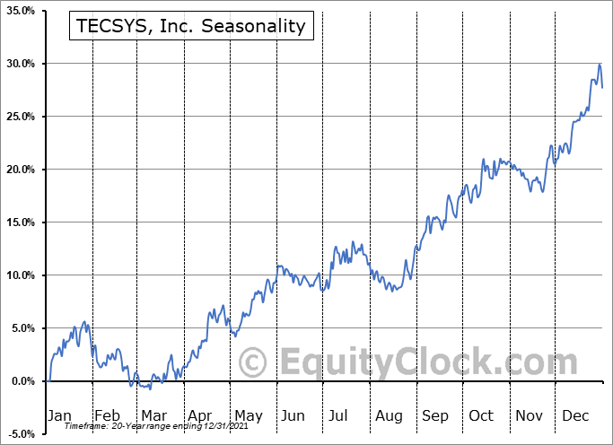 TECSYS, Inc. (TSE:TCS.TO) Seasonal Chart