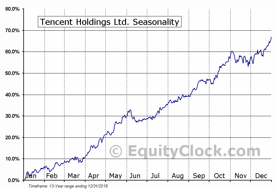 Tencent Holdings Ltd. (OTCMKT:TCTZF) Seasonal Chart
