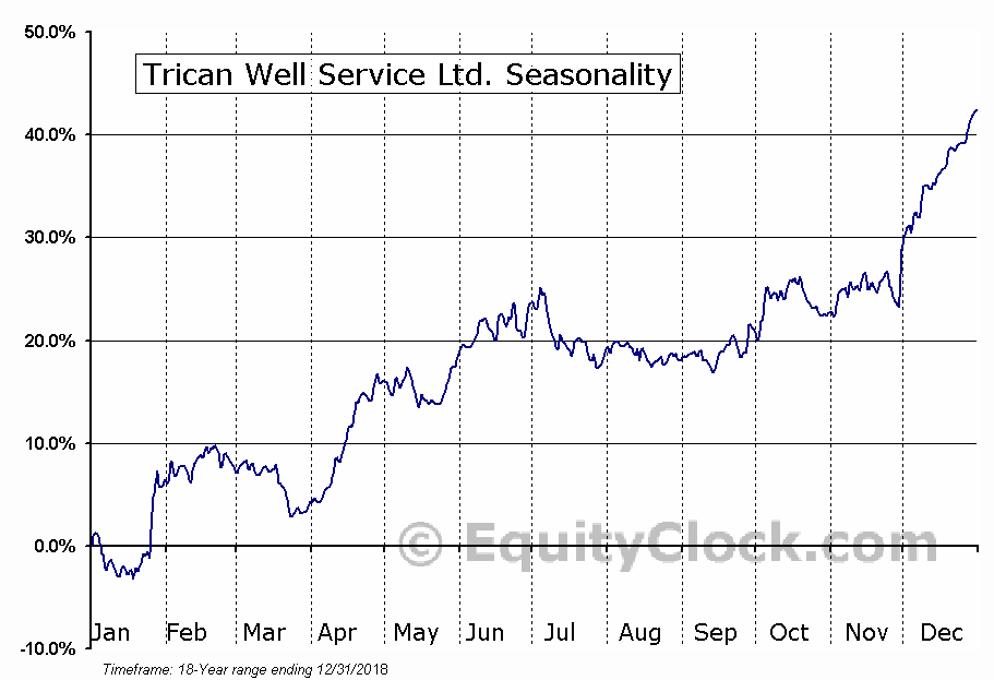 Trican Well Service Ltd.  (TSE:TCW) Seasonal Chart