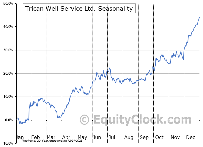 Trican Well Service Ltd. (TSE:TCW.TO) Seasonal Chart