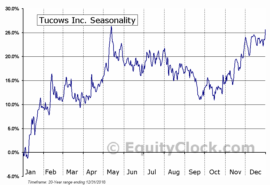 Tucows Inc. (NASD:TCX) Seasonal Chart